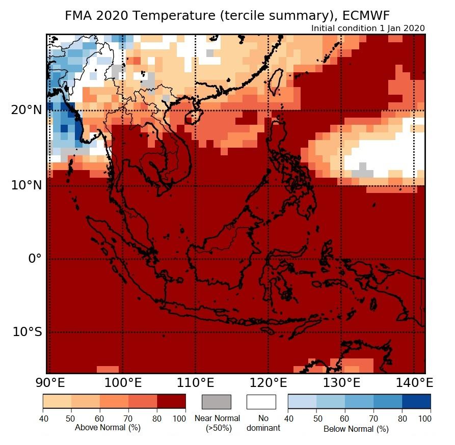 Temperature tercile Summary of ECMWF model.